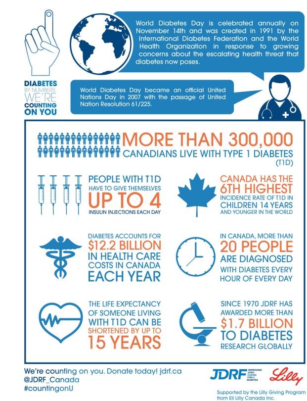 infographics diabetes